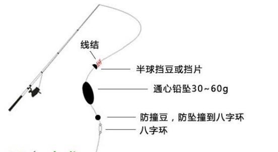 筏钓线组绑法示意图 筏钓线组的正确绑法图