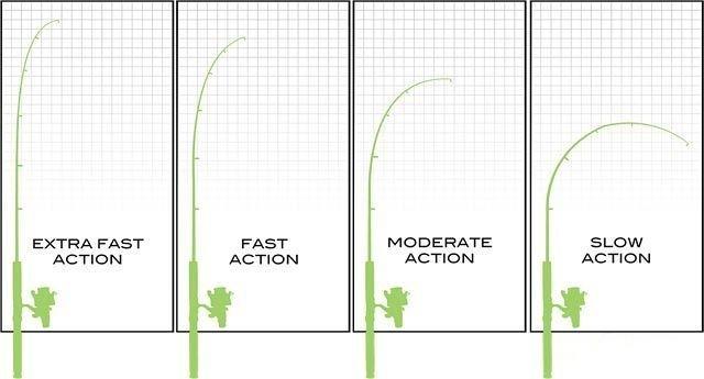 路亚竿调性和硬度示意图 路亚竿硬度和调性对照表